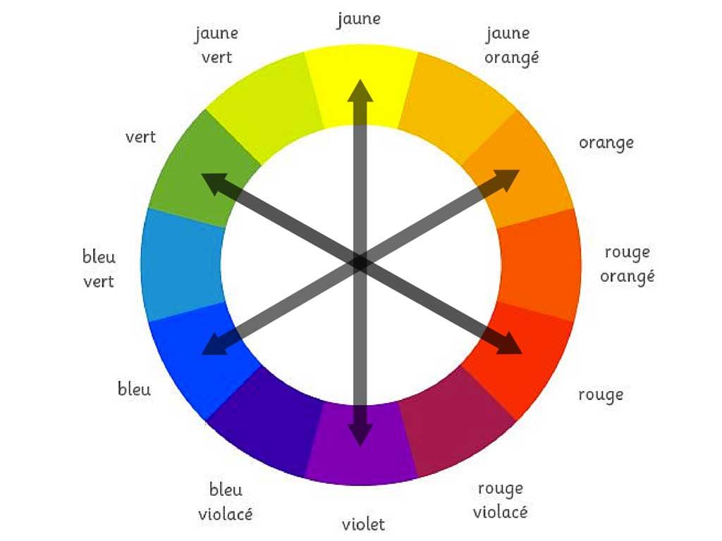 Trouver les couleurs qui me vont bien